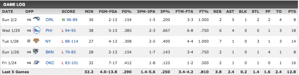Jeff Green's last five games. Image via ESPN.com.