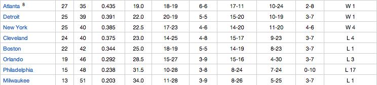Teams 8-16, Eastern Conference. Image Courtesy NBA.com