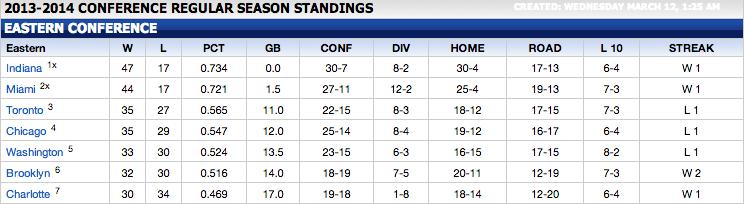 Teams 1-7, Eastern Conference. Image Courtesy NBA.com