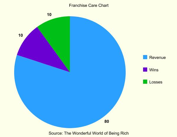 care-chart